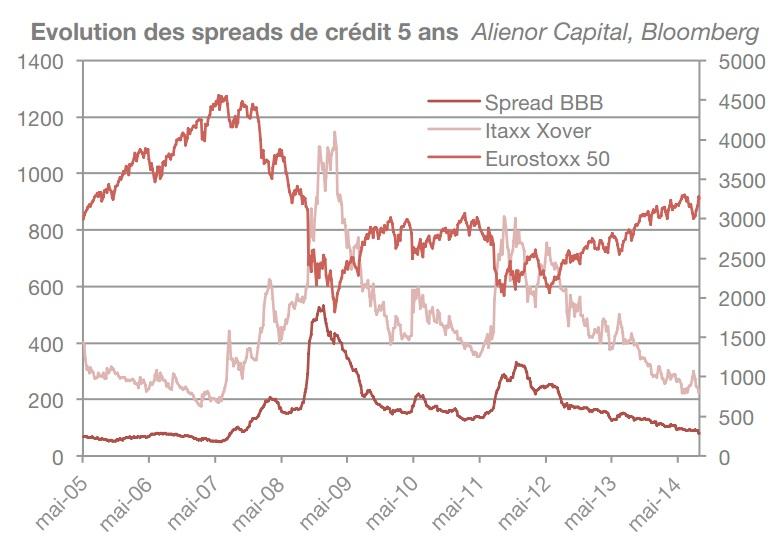 Evolution des spreads de crédit 5 ans
