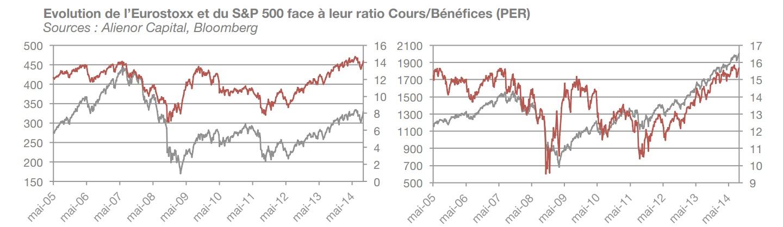 Evolution de l'Eurostoxx et du S&P 500 face à leur ratio Cours/Bénéfices (PER)