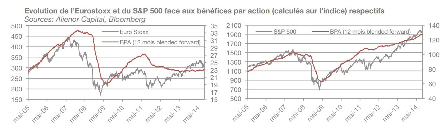 Evolution de l'Eurostoxx et du S&P 500 face aux bénéfices par action (calculés sur l'indice) respectifs