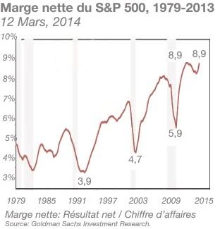 Marge nette du S&P 500, 1979-2013
