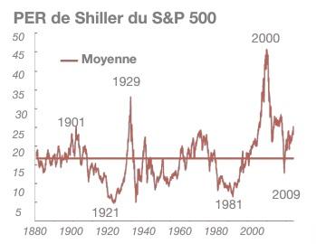 PER de Shiller du S&P 500
