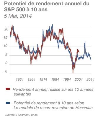 Potentiel de rendement annuel du  S&P 500 à 10 ans