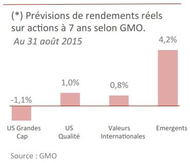 Prévisions de rendements réels suractions  à  7 ans  selon GMO Au 31 août 2015