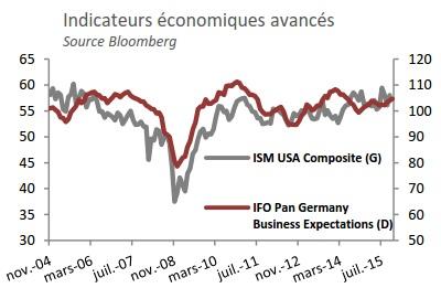 indicateurs économiques avancés