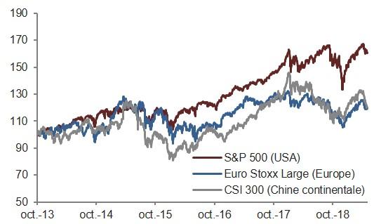 Indices boursiers repartent à la baisse