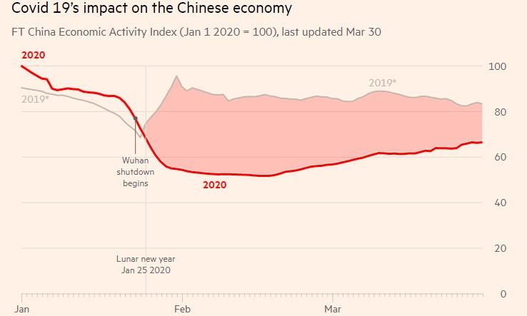 Impact Economie Chinoise